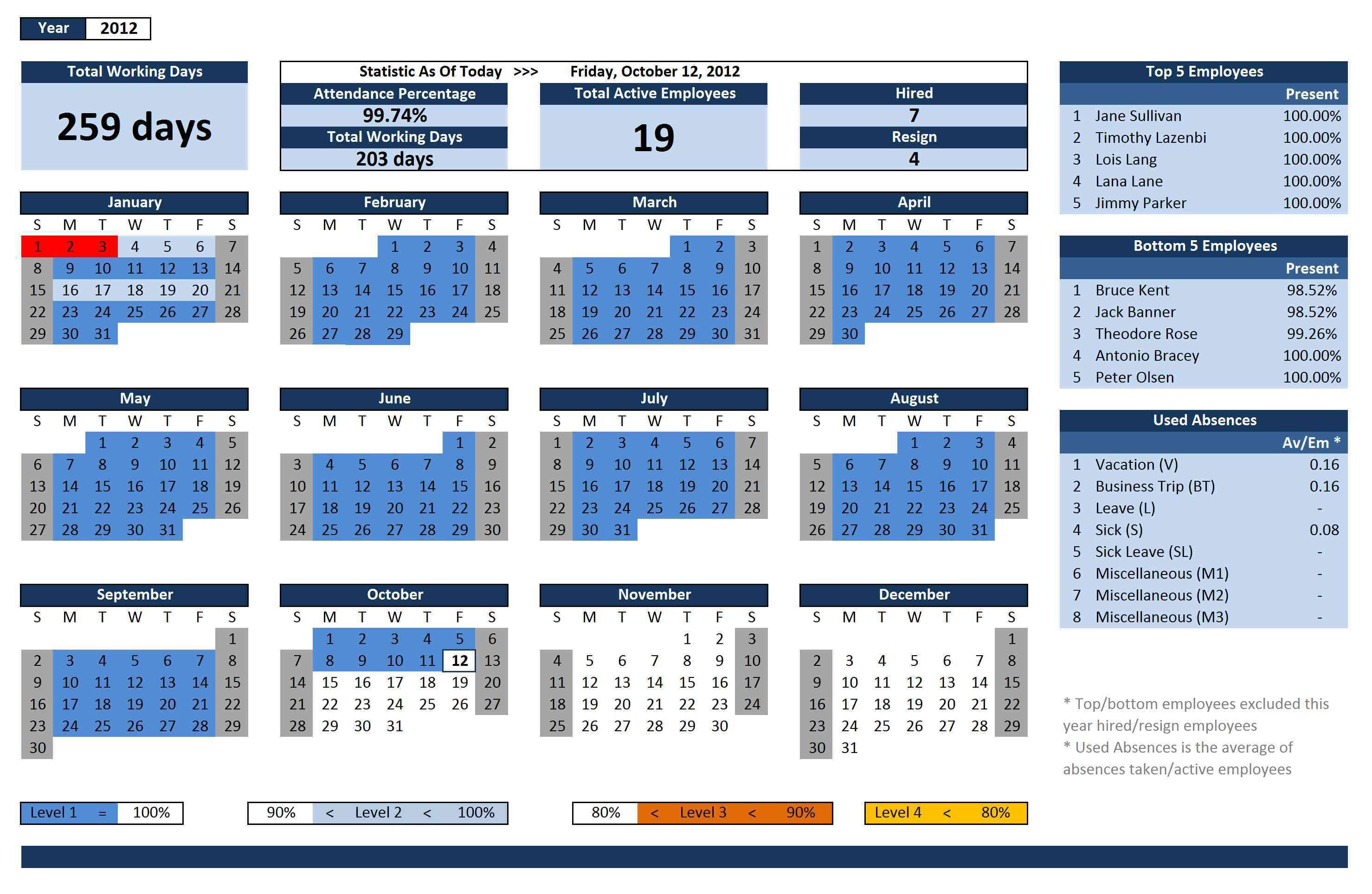 Oee Tracking Spreadsheet Pertaining To Free Excel Oee Spreadsheets  Homebiz4U2Profit