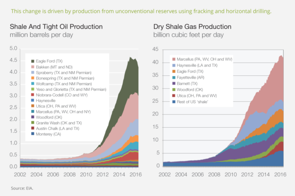 Oil And Gas Economics Spreadsheet Throughout Hydraulic Fracturing