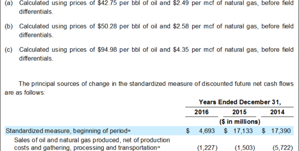 Oil And Gas Economics Spreadsheet With Ep Bottom Of The Barrel Club #174: From 'buy, Buy, Buy' To 'bye