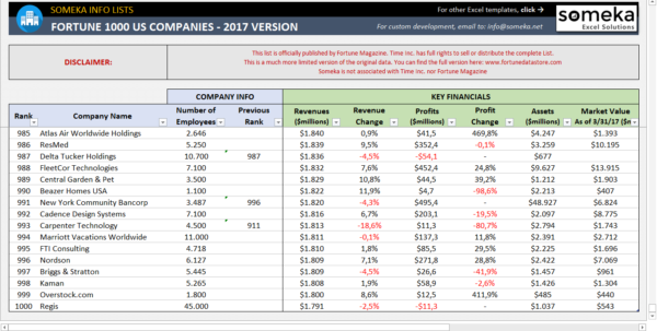 Oil Change Excel Spreadsheet Intended For Fortune 1000 Excel List  2018  Free Download Printable Spreadsheet