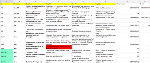 Okr Google Spreadsheet With Regard To Spreadsheets  Okr Software Comparison