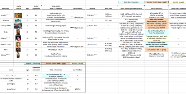 Online Dating Spreadsheet Template In Finance Guy Keeps Incredibly Detailed, Incredibly Creepy Spreadsheet Online Dating Spreadsheet Template Google Spreadsheet