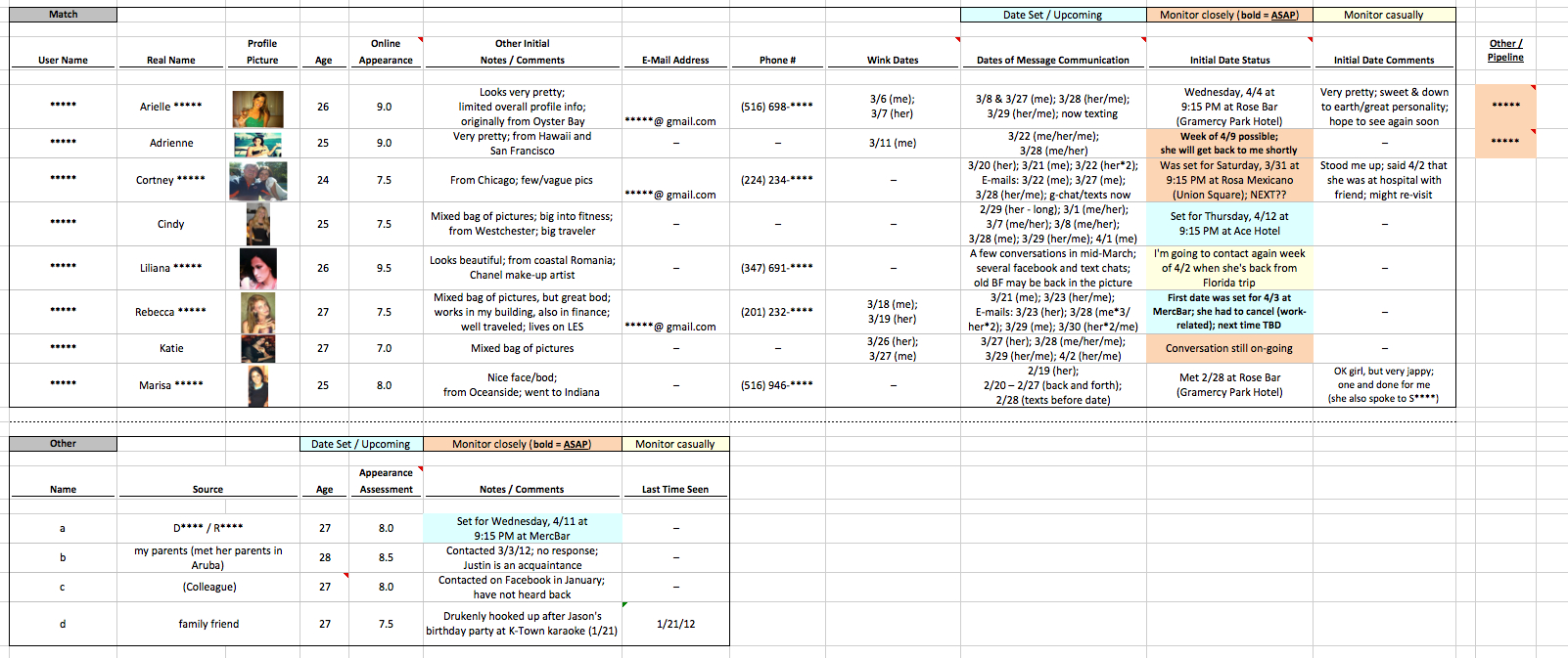 Online Dating Spreadsheet Template In Finance Guy Keeps Incredibly Detailed, Incredibly Creepy Spreadsheet