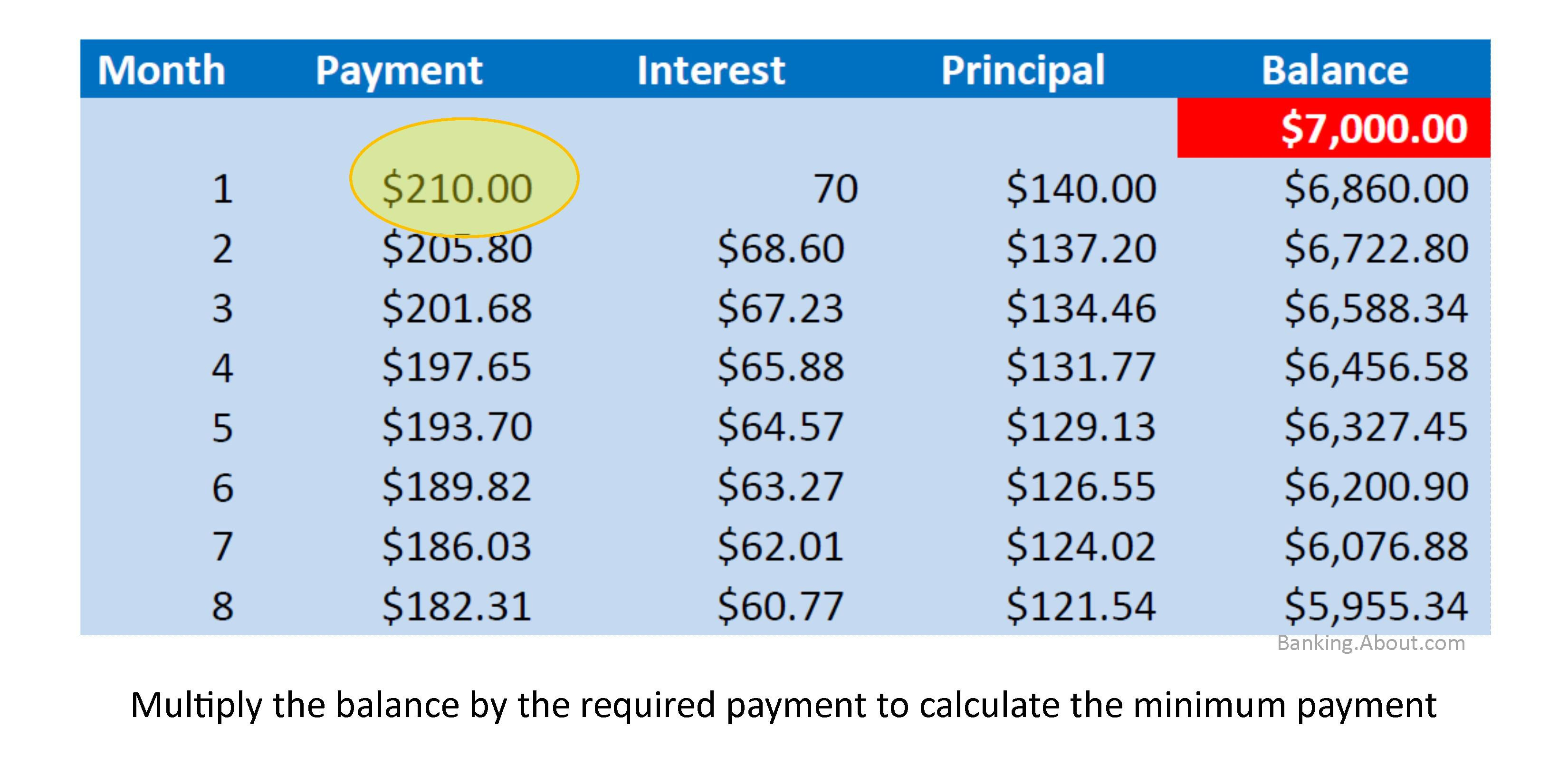 Online Loan Repayment Calculator Spreadsheet With Regard To Calculate Credit Card Payments  Costs