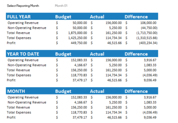 Online Monthly Budget Spreadsheet Within 7  Free Small Business Budget Templates  Fundbox Blog