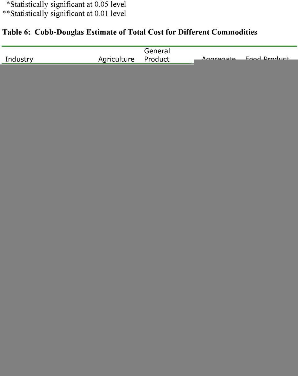 Ooida Cost Per Mile Spreadsheet Pertaining To Operating Costs For Trucks David Levinson*, Michael Corbett, Maryam