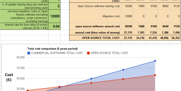 Open Source Software Spreadsheet With Regard To Open Source Software Return On Investment  Scilab Professional Partner