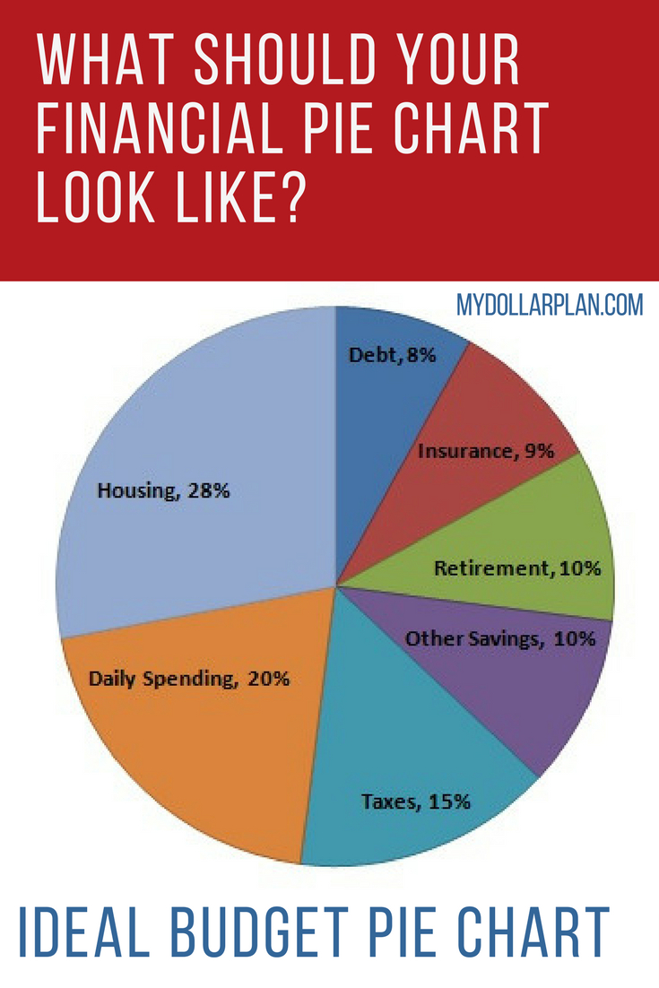 Optimal Finance Daily Spreadsheet Throughout Financial Pie Chart  What Should Your Ideal Budget Pie Chart Look Like?