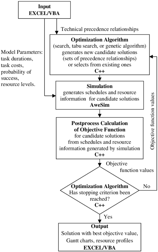 Optimization Modeling With Spreadsheets Solutions Pertaining To The Scheduling Software Combines Optimization Routines Written In C