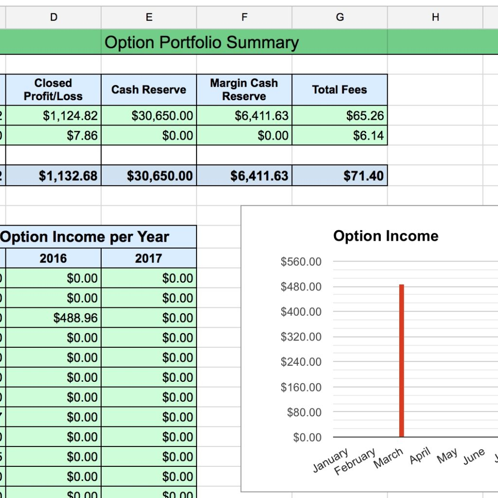 Options Tracking Spreadsheet Pertaining To Options Tracker Spreadsheet – Two Investing Pertaining To Option