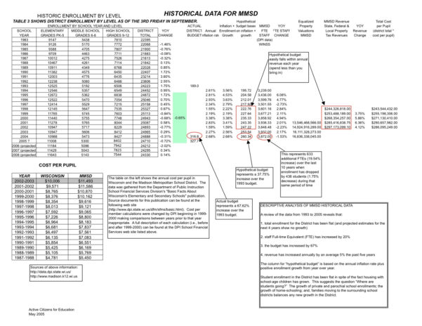 Overtime Equalization Spreadsheet Pertaining To May  2005  Schoolinfosystem