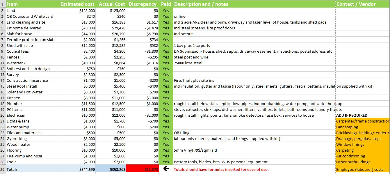 Owner Builder Cost Spreadsheet Intended For Owner Builder Budgeting Spreadsheet