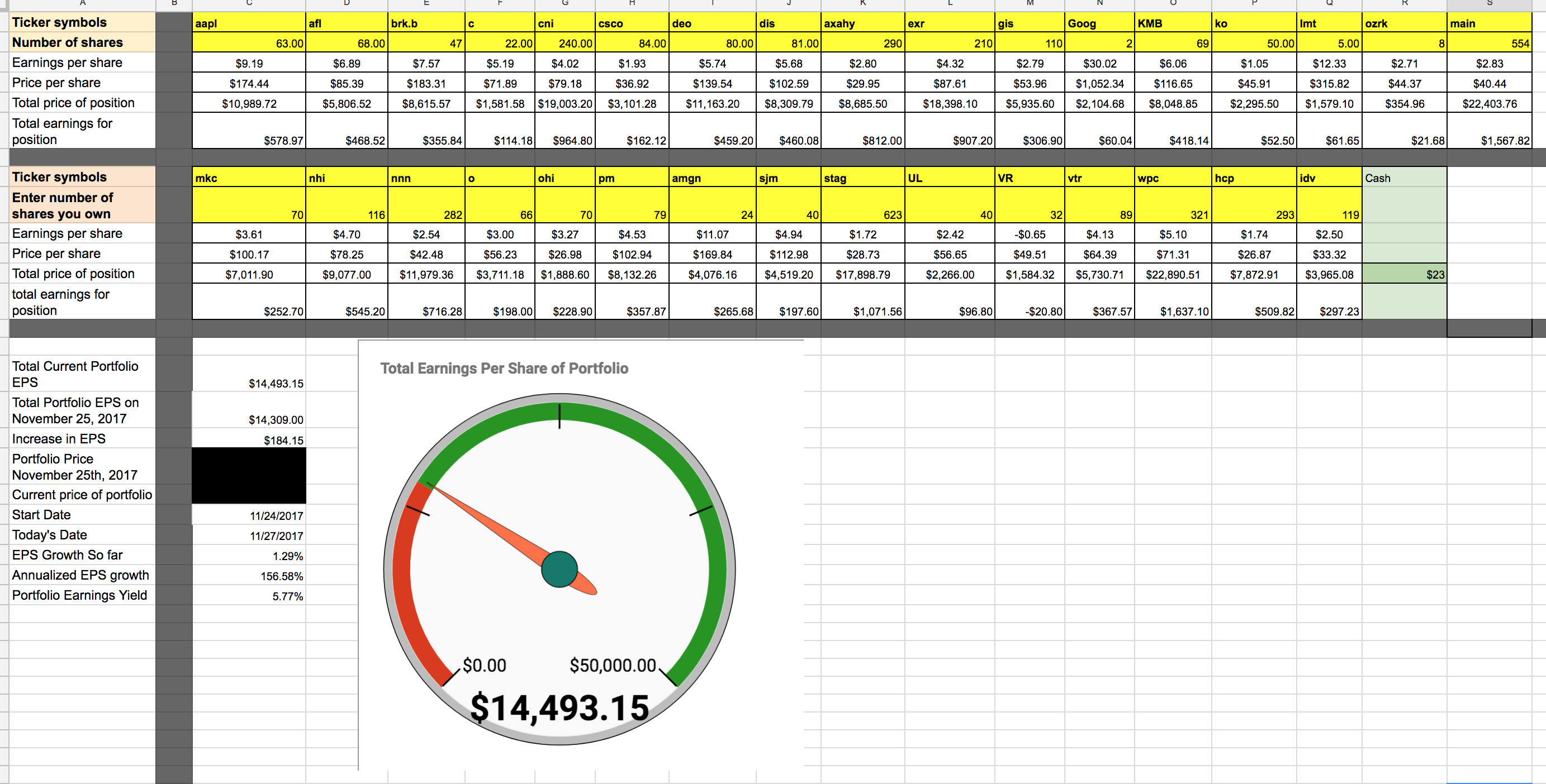 Owner Earnings Spreadsheet For Growing Your Portfolio's 'look Through' Earnings  Seeking Alpha