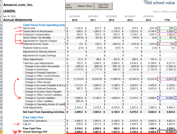 Owner Earnings Spreadsheet Inside Changes In Working Capital, Fcf And Owner Earnings
