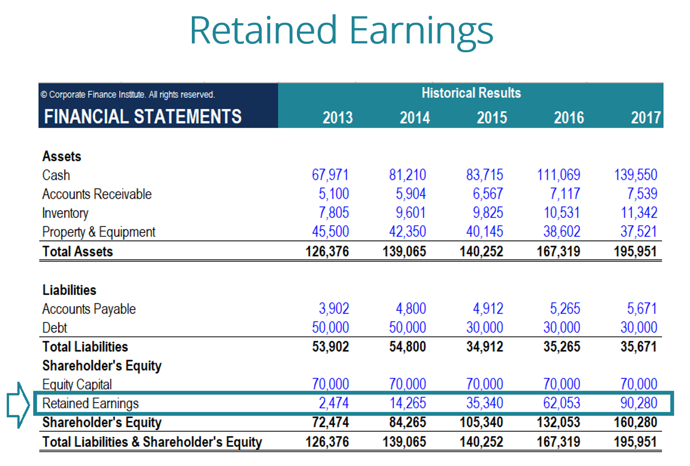 Owner Earnings Spreadsheet Within What Are Retained Earnings?  Guide, Formula, And Examples
