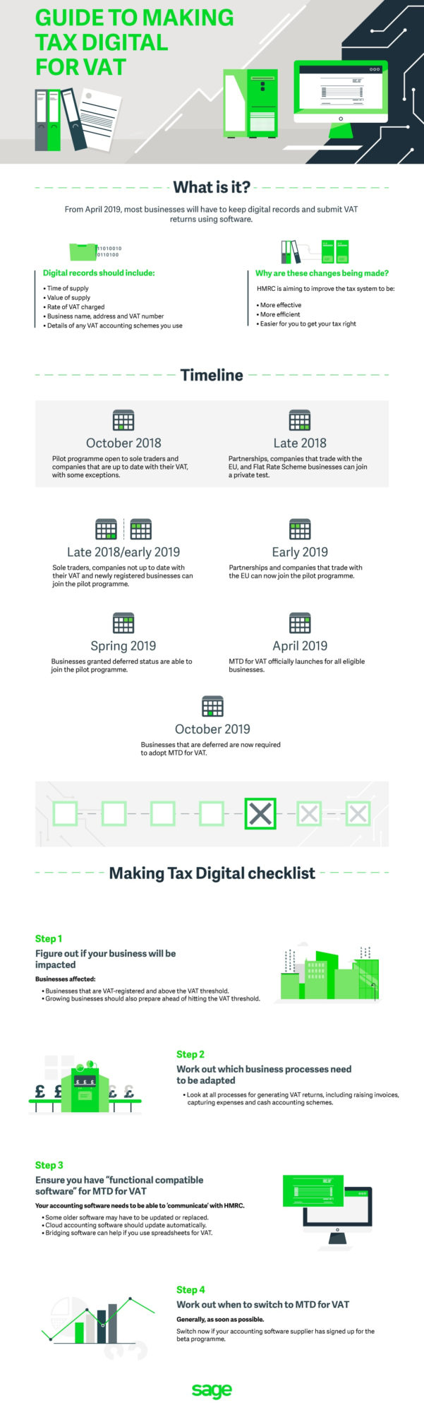 Partial Exemption Calculation Spreadsheet Throughout Making Tax Digital For Vat: What Do Hmrc's Updates Mean For You