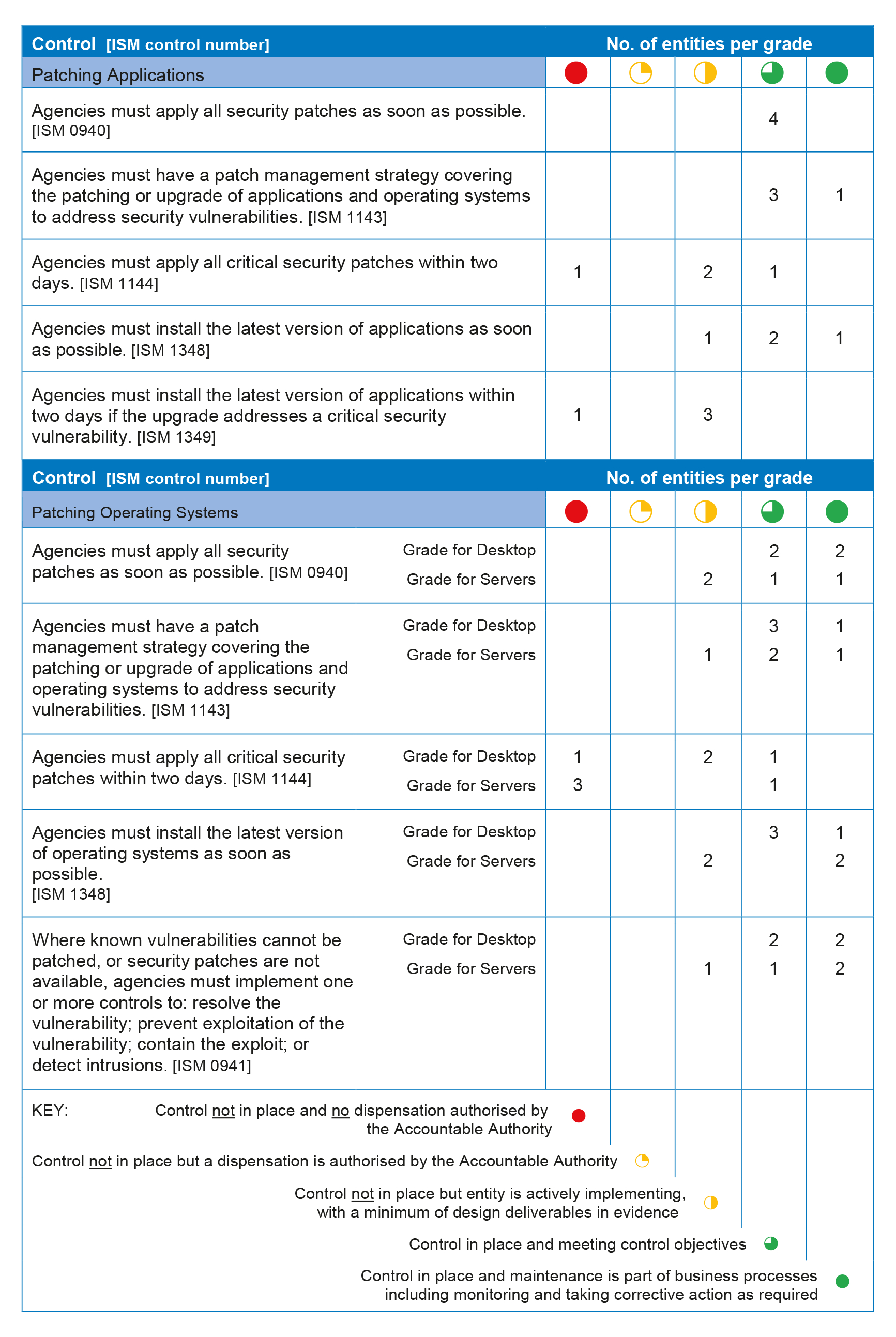 Patch Management Spreadsheet Pertaining To Cyber Resilience  Australian National Audit Office