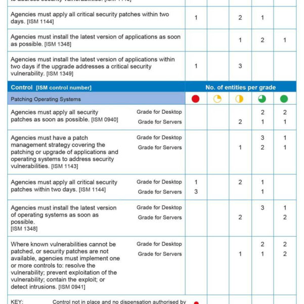 Patch Management Spreadsheet Within Network Vulnerability Assessment Report Sample  Jamdat Sheet With