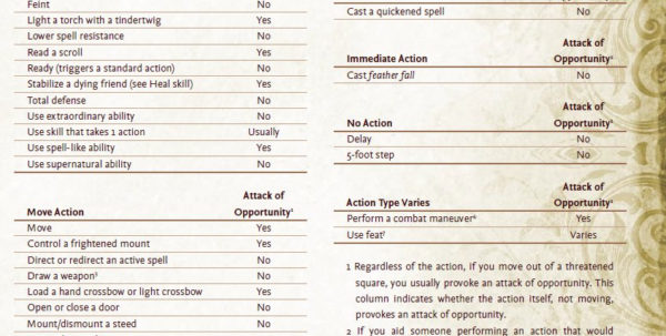 Pathfinder Downtime Spreadsheet With Regard To Fatal  Friends — Pathfinder Roleplaying Game