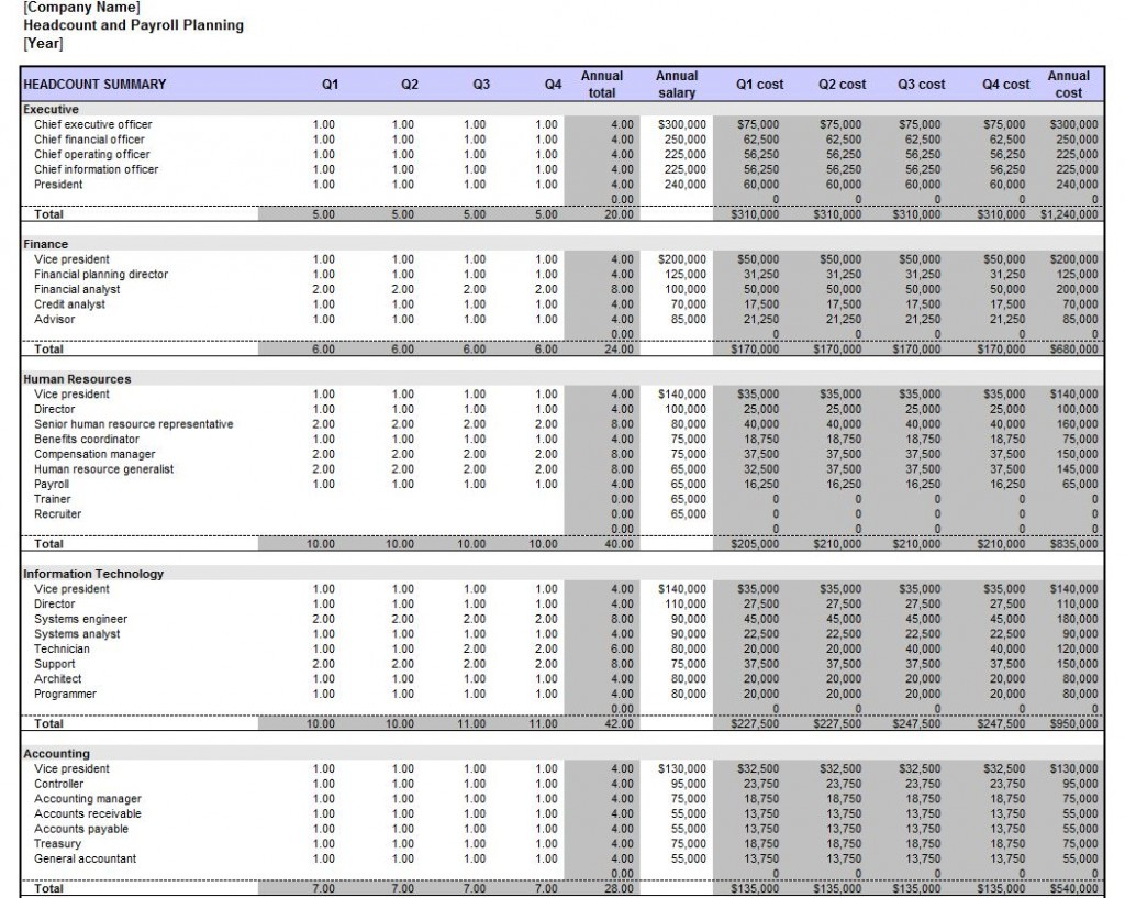 Payroll Forecasting Spreadsheet Throughout Spreadsheet Example Of Payroll Budget Headcount And Planning