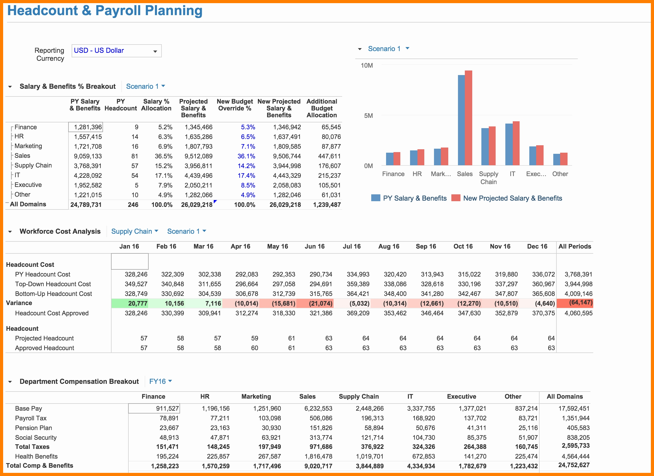 Payroll Forecasting Spreadsheet Within 10  Headcount Tracking Spreadsheet  Credit Spreadsheet