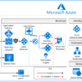 Pci Controls Spreadsheet Pertaining To Azure Security And Compliance Blueprint  Paas Web Application For