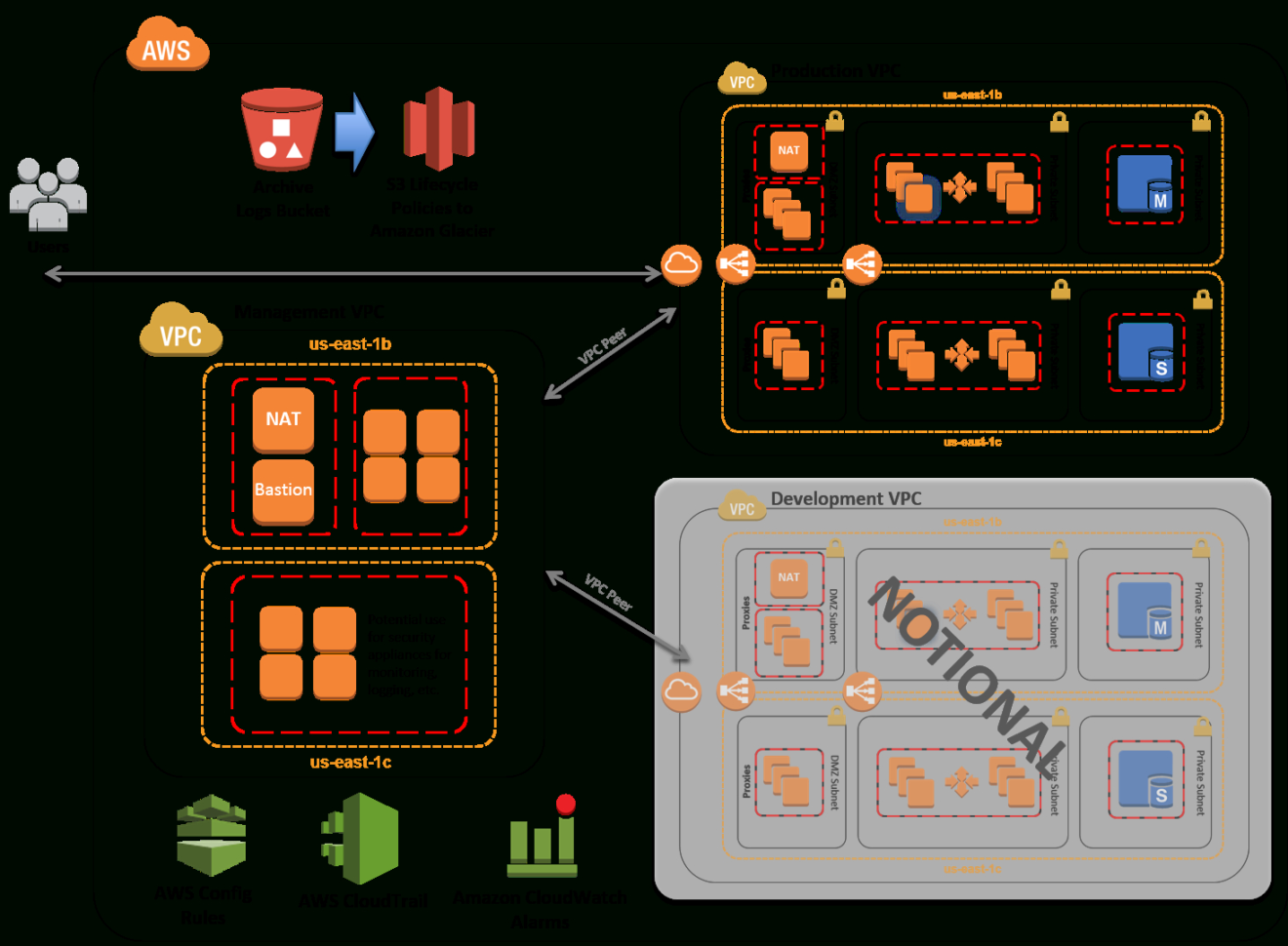 Pci Controls Spreadsheet Throughout Pci Dss On Aws  Quick Start