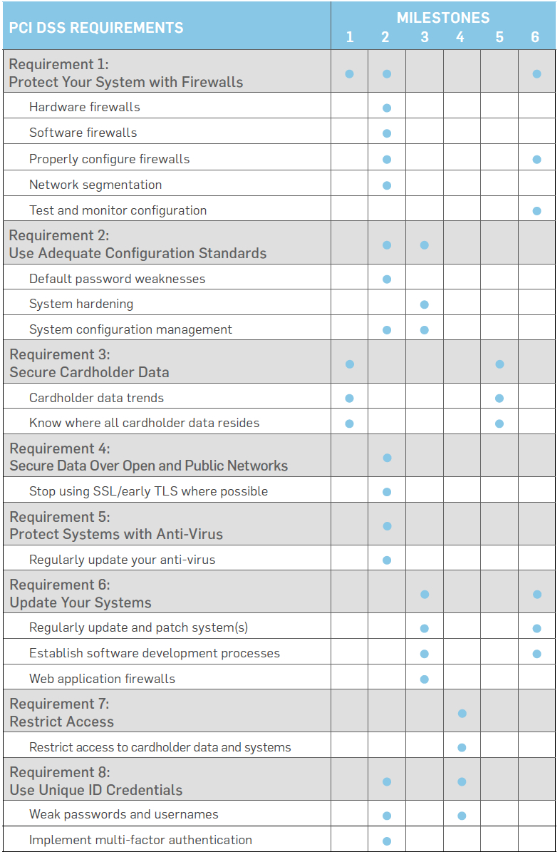 Pci Dss 3.2 Requirements Spreadsheet For Securitymetrics Guide To Pci Dss Compliance