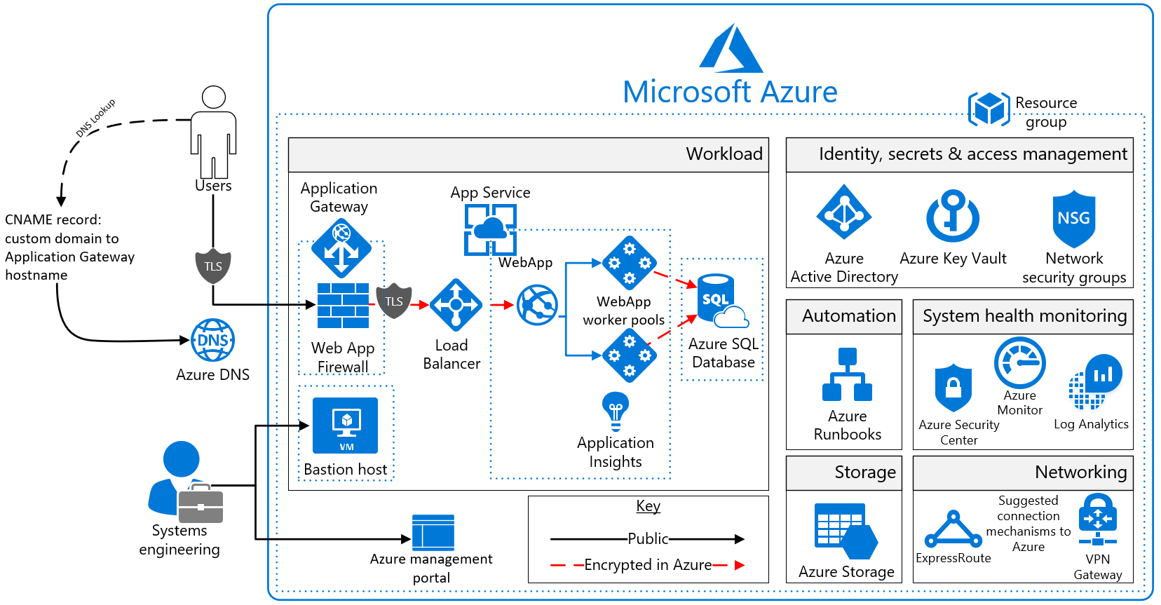 Pci Dss 3.2 Spreadsheet Throughout Azure Security And Compliance Blueprint  Paas Web Application For
