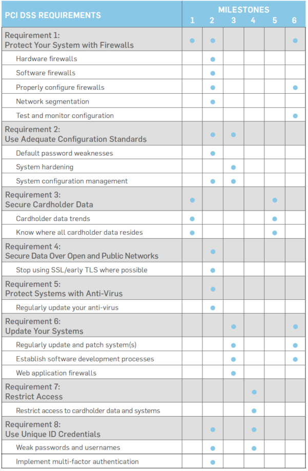 Pci Dss 3.2 Spreadsheet Throughout Securitymetrics Guide To Pci Dss Compliance