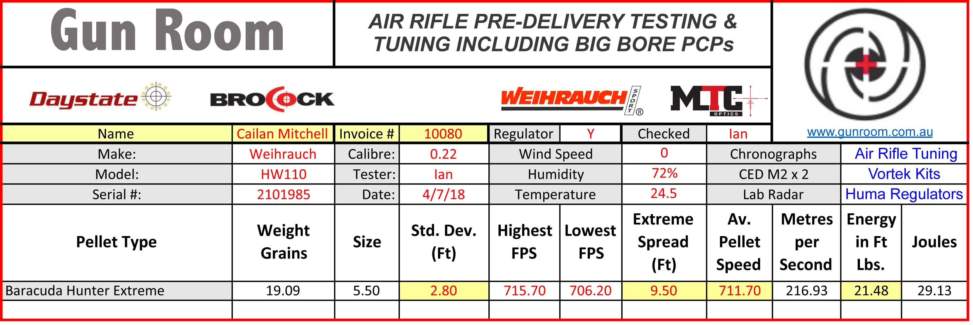 Pcp Excel Spreadsheet In Air Rifle Testing Of New Spring And Pcp Air Rifles Effective In 2019.
