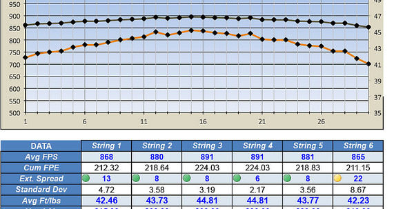Pcp Excel Spreadsheet Intended For Shot String Spreadsheets W/graphs  Airguns  Guns Forum Pcp Excel Spreadsheet Payment Spreadsheet