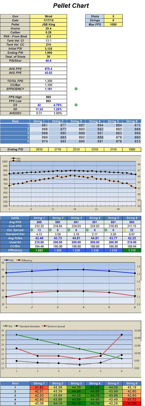 Pcp Excel Spreadsheet Intended For Shot String Spreadsheets W/graphs  Airguns  Guns Forum