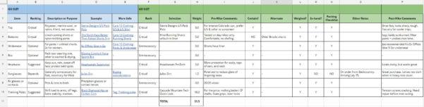 Pct Gear List Spreadsheet Within Backpacking Gear List: 3Season Checklist   Template