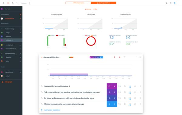 Perdoo Okr Spreadsheet With Regard To Weekdone  Okr Software Comparison