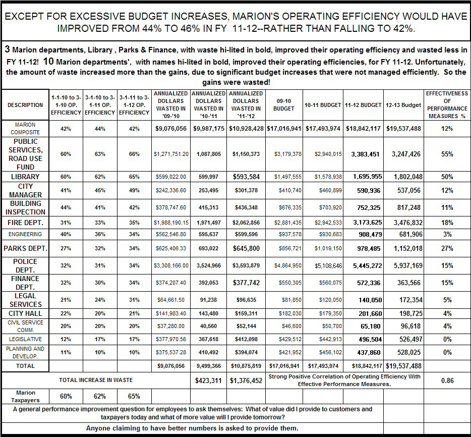 Performance Review Spreadsheet In Marion City Fy 20112012 Actual