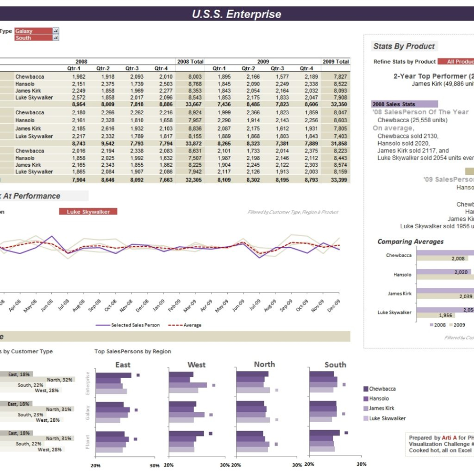 Performance Spreadsheet Inside Excel Dashboards For Tracking Sales Performance  32 Examples Of