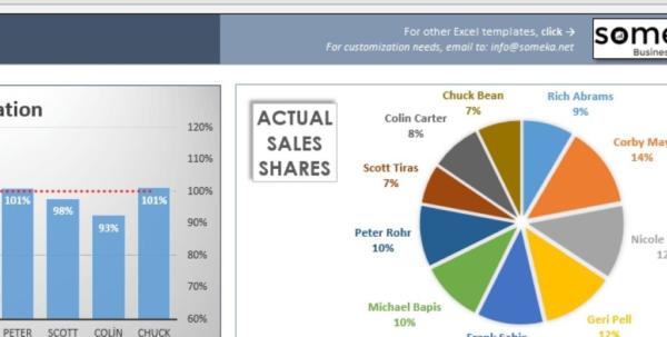 Performance Spreadsheet Regarding Salesman Performance Tracking  Excel Spreadsheet Template