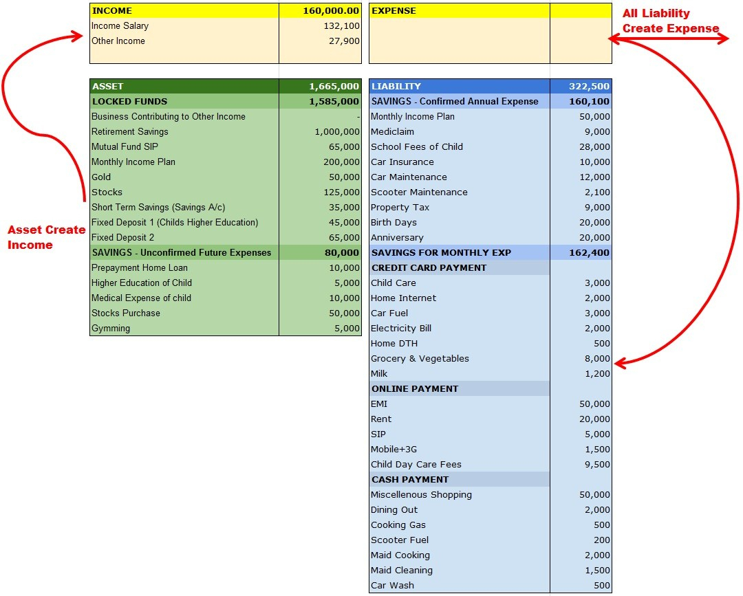 Personal Financial Statement Spreadsheet Throughout ...