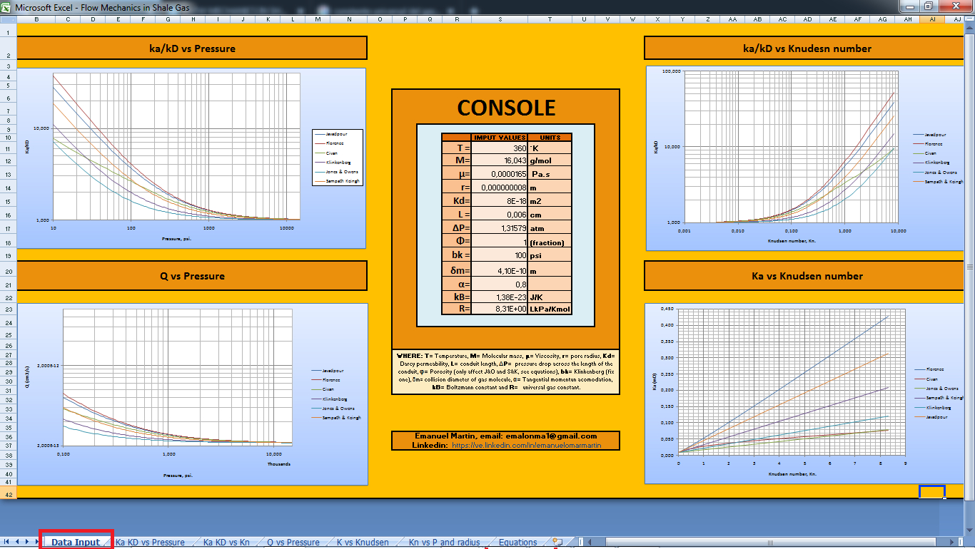 Petroleum Engineering Spreadsheet Excel Throughout Excel Worksheet To Calculate The Permeability In Shale Gas Fields