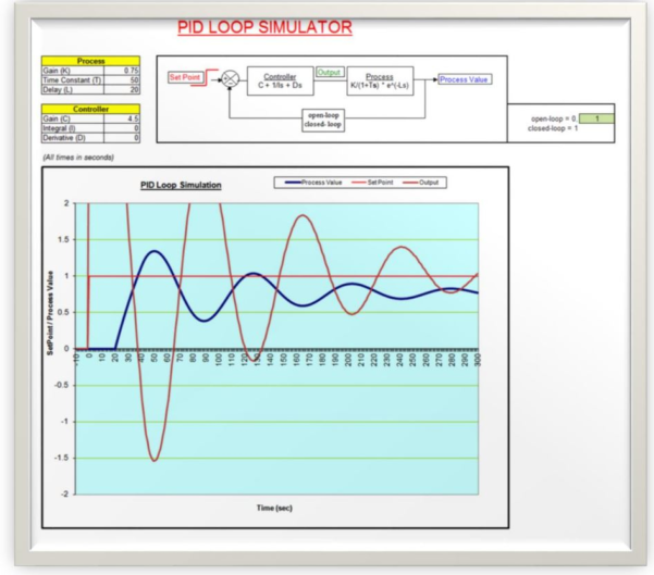 Pid Loop Tuning Spreadsheet For Solved: Q4. Preamble: This Question Involves The Use Of An