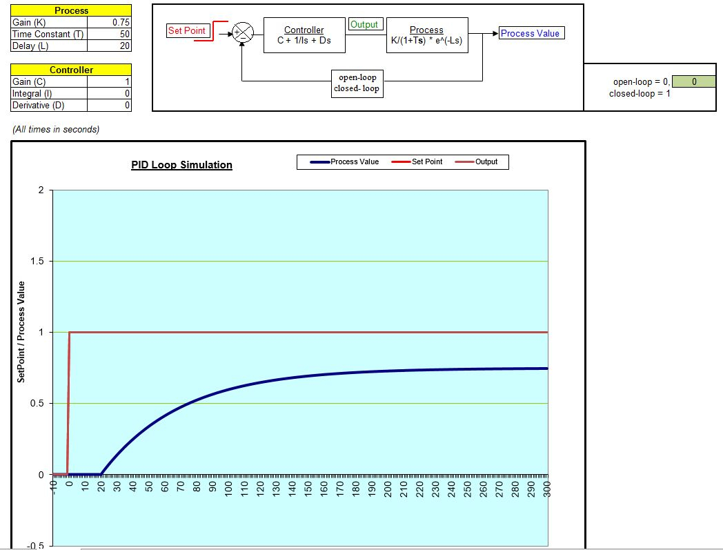 Pid Loop Tuning Spreadsheet Inside Solved: Q4. Preamble: This Question Involves The Use Of An