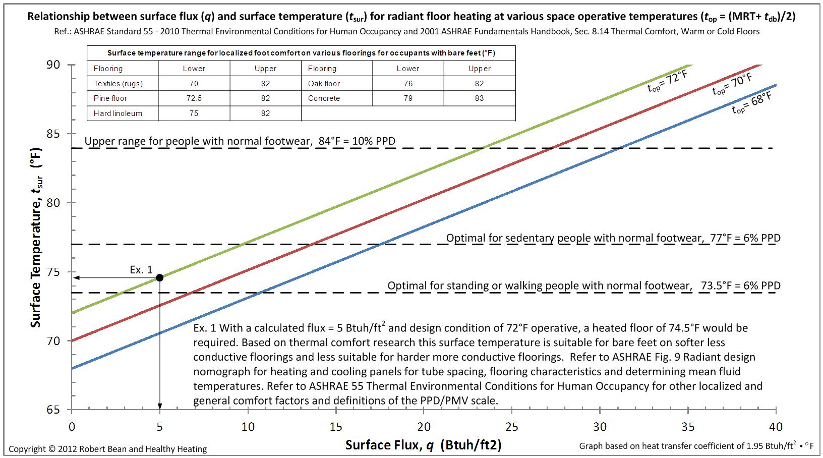 Pipe Heat Loss Spreadsheet Intended For Infloor Radiant Design Guide  Design Graph For Radiant Floors
