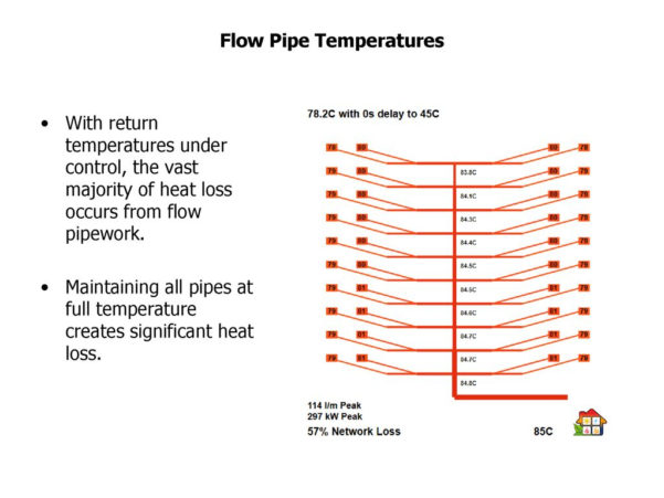Pipe Heat Loss Spreadsheet Throughout Heat Network Efficiency  Ppt Download