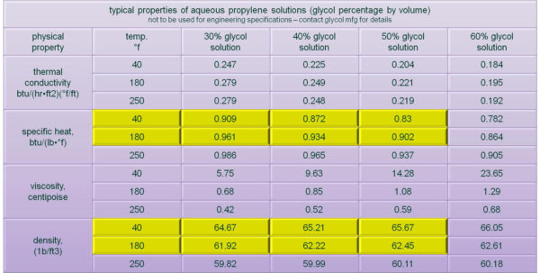 Pipe Heat Loss Spreadsheet Throughout Infloor Radiant Design Guide  Design Graph For Radiant Floors