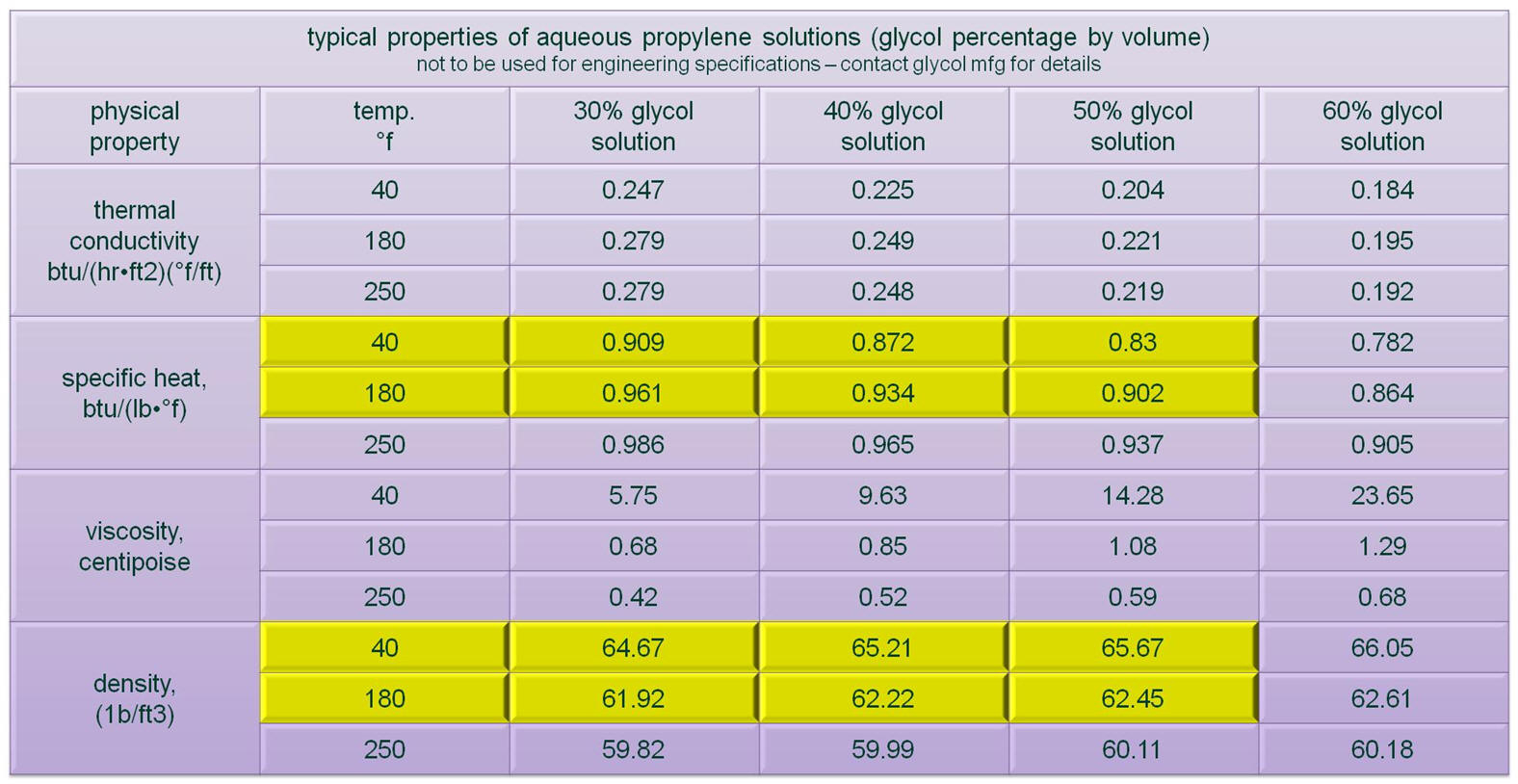 Pipe Heat Loss Spreadsheet Printable Spreadshee Pipe Heat