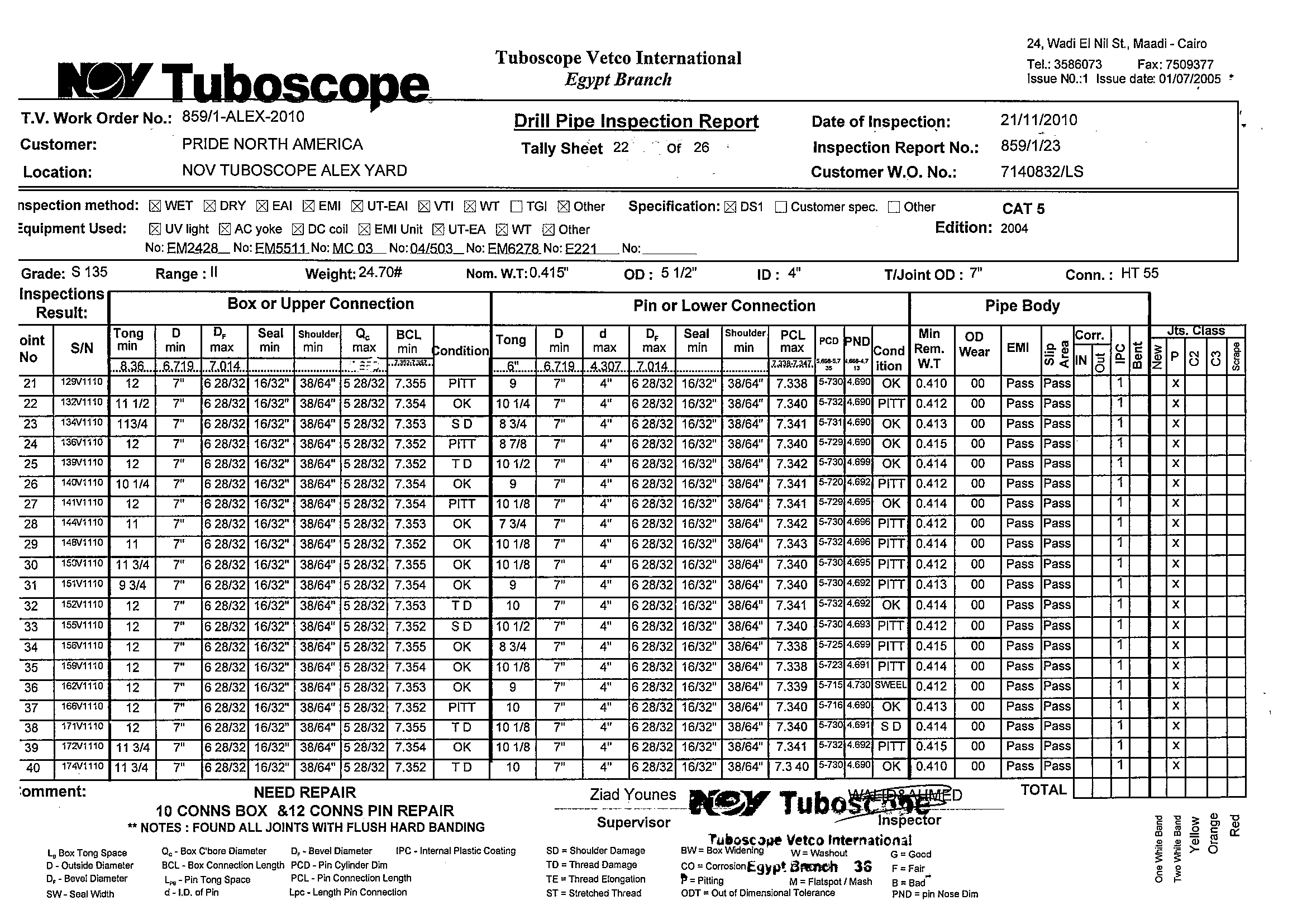 Pipe Tally Spreadsheet Pertaining To Drill Pipe Inspection Report  Pdf
