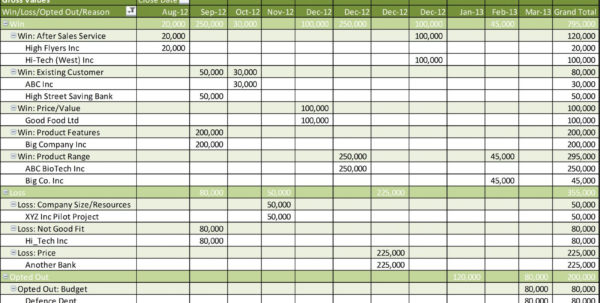 Pipeline Excel Spreadsheet With Regard To Example Of Sales Funnel Spreadsheet Creating Pipeline Best