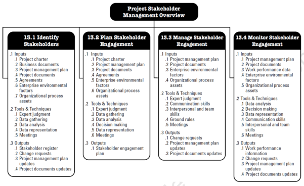 Pmp Itto Spreadsheet Pertaining To Free Project Management Cover Pmp Professional Study Guide 5Th