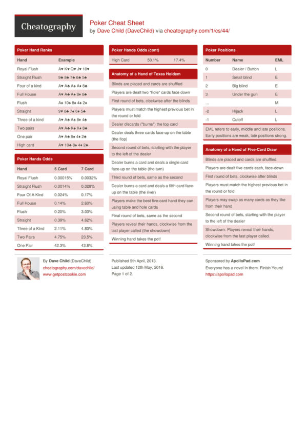 Poker Odds Spreadsheet For Poker Cheat Sheetdavechild  Download Free From Cheatography